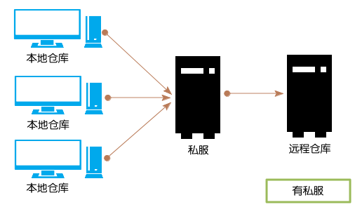linux-build-nexus-and-maven-12