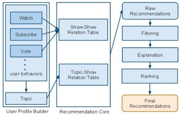 hulus-recommendation-engine-1