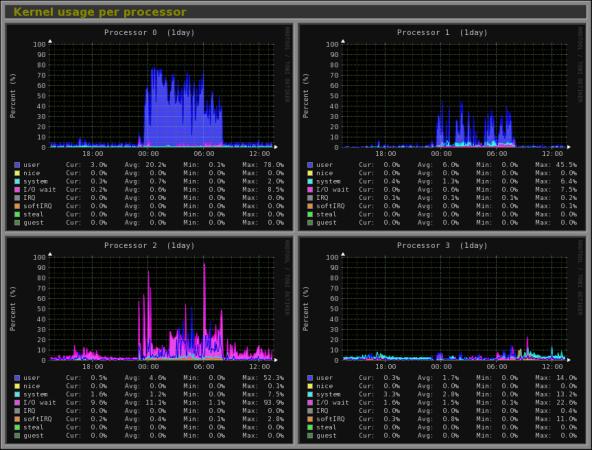 18-linux-monitor-tools-14-monitorix
