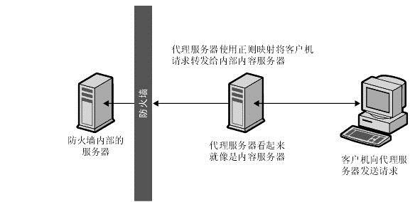 nginx-firewall