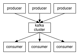 kafka-message-system-01