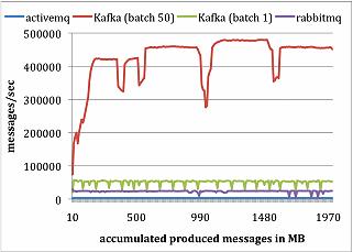 kafka-message-system-06