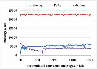 kafka-message-system-07