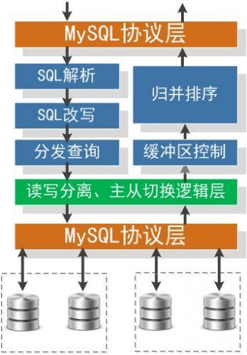 mysql-web-arch-change-06