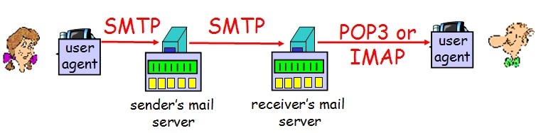 pop3-smtp-imap-difference-00