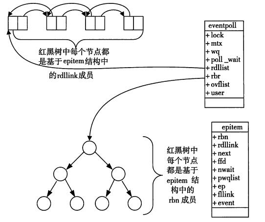 server-network-programming-model-epoll