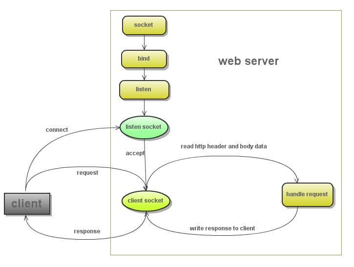 tornados-http-server-source-code-analysis-01