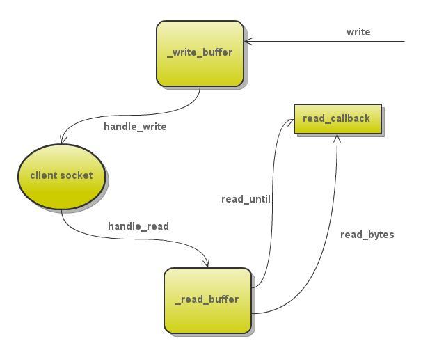 tornados-http-server-source-code-analysis-05