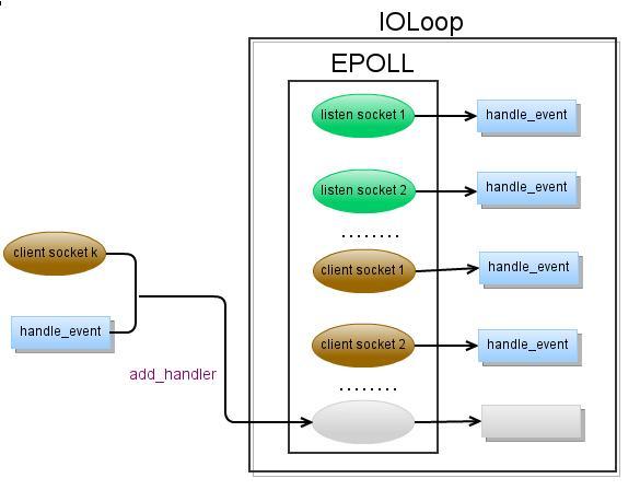 tornados-http-server-source-code-analysis-10