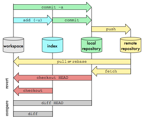 git-commands-commonly-used-graphic-0