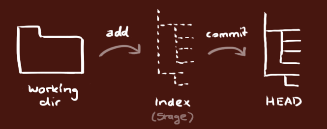 git-commands-commonly-used-graphic-1