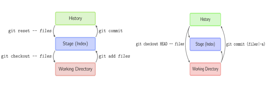 git-commands-commonly-used-graphic-10