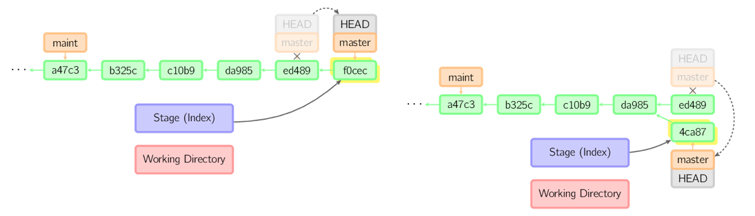 git-commands-commonly-used-graphic-3