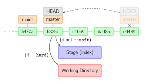 git-commands-commonly-used-graphic-5
