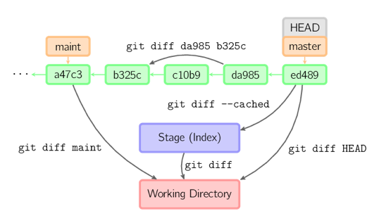 git-commands-commonly-used-graphic-6