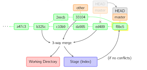 git-commands-commonly-used-graphic-7