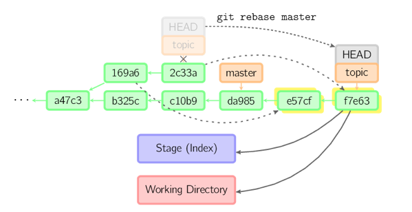 git-commands-commonly-used-graphic-8