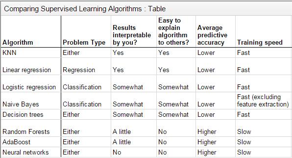 comparison-of-supervised-learning-algorithms