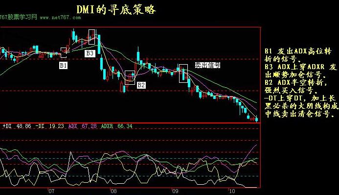 dmi-rsi-expma-trix-and-other-indicators-03