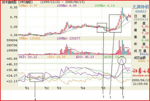 dmi-rsi-expma-trix-and-other-indicators-06