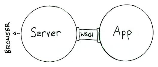 uwsgi-installation-and-application-01