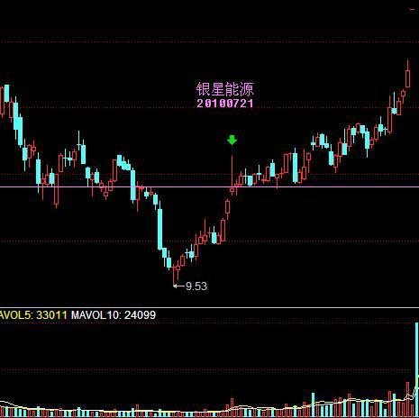 candlestick-chart-immortal-way-and-shooting-stars-01