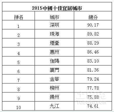 2015-china-top-ten-livable-city-ranking-01