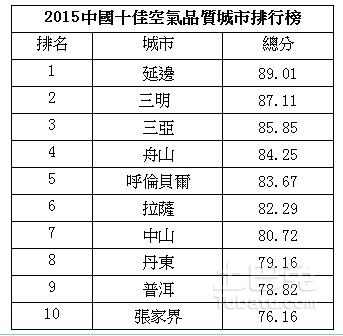 2015-china-top-ten-livable-city-ranking-04