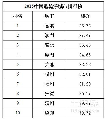 2015-china-top-ten-livable-city-ranking-07