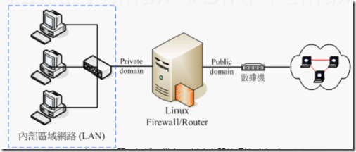 iptables-details-and-configuration-01