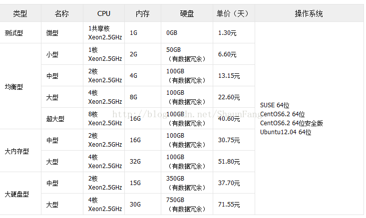 domestic-public-cloud-contrast-function-performance-testing-07