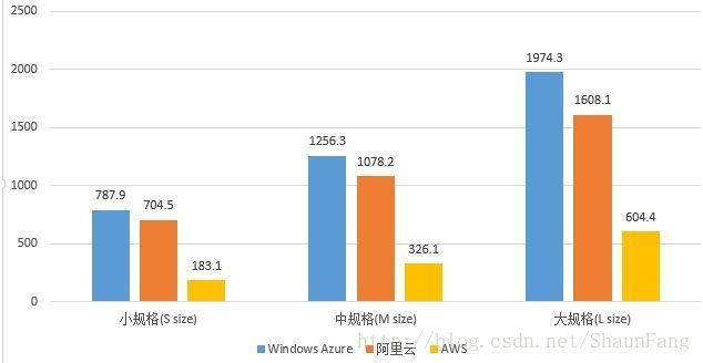 domestic-public-cloud-contrast-function-performance-testing-18