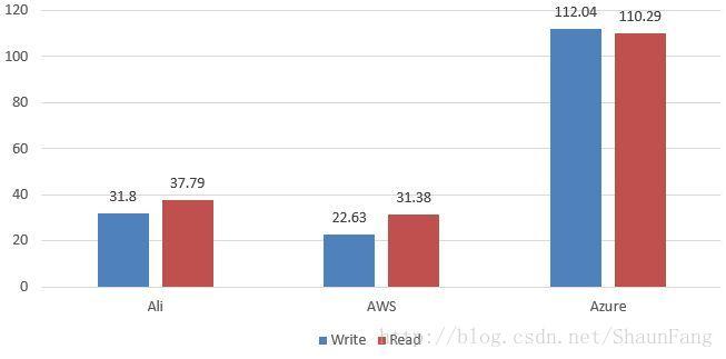 domestic-public-cloud-contrast-function-performance-testing-20