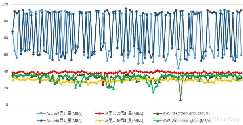 domestic-public-cloud-contrast-function-performance-testing-23