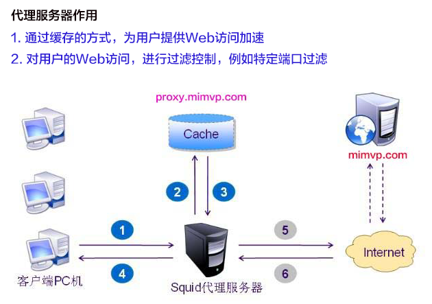centos-7-install-squid-proxy-server-0