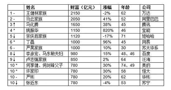 2016-hurun-rich-list-third-degree-became-chinas-richest-man-wang-yao-zhenhua-as-this-big-black-horse-03