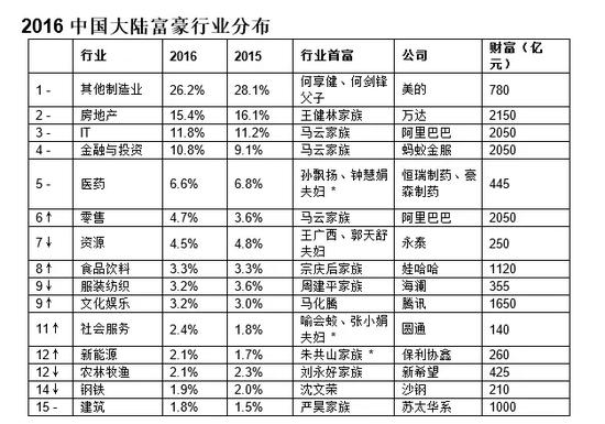 2016-hurun-rich-list-third-degree-became-chinas-richest-man-wang-yao-zhenhua-as-this-big-black-horse-04