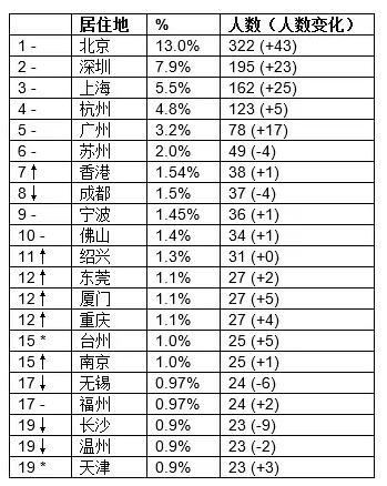 2016-hurun-rich-list-third-degree-became-chinas-richest-man-wang-yao-zhenhua-as-this-big-black-horse-05