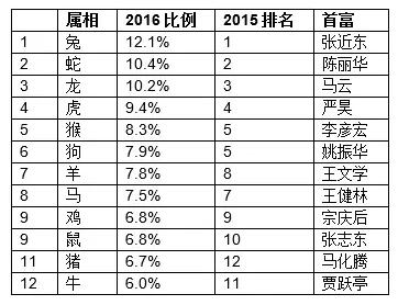 2016-hurun-rich-list-third-degree-became-chinas-richest-man-wang-yao-zhenhua-as-this-big-black-horse-10