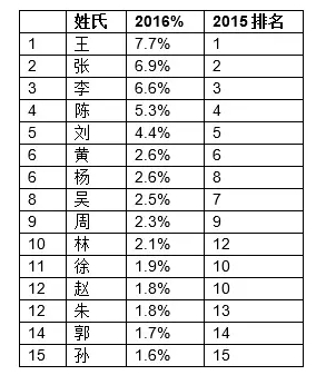 2016-hurun-rich-list-third-degree-became-chinas-richest-man-wang-yao-zhenhua-as-this-big-black-horse-11