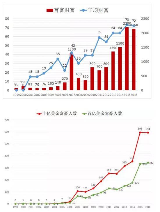 2016-hurun-rich-list-third-degree-became-chinas-richest-man-wang-yao-zhenhua-as-this-big-black-horse-15