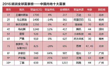 2016-hurun-rich-list-third-degree-became-chinas-richest-man-wang-yao-zhenhua-as-this-big-black-horse-19