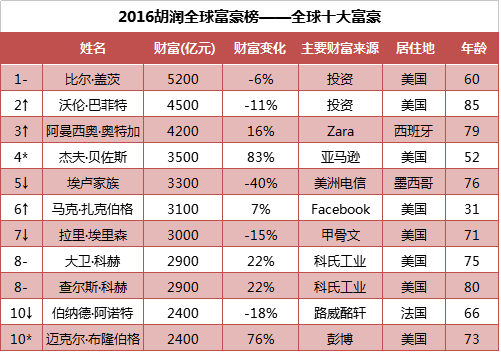 2016-hurun-rich-list-third-degree-became-chinas-richest-man-wang-yao-zhenhua-as-this-big-black-horse-20
