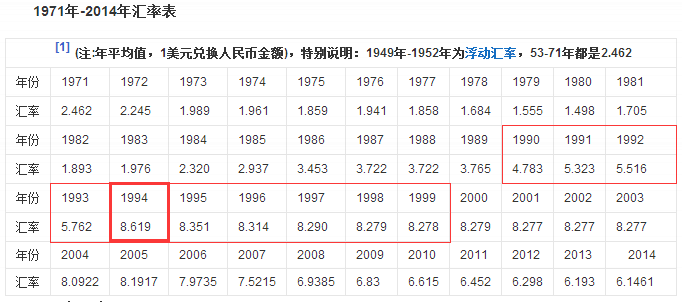 a-picture-since-1948-the-rmb-exchange-rate-history-02