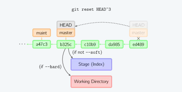 git-the-correct-rollback-code-01