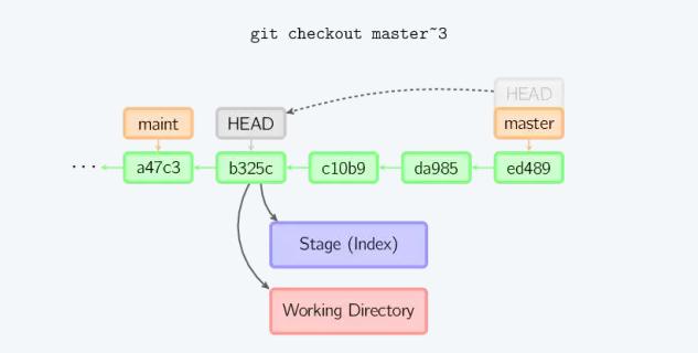 git-the-correct-rollback-code-03