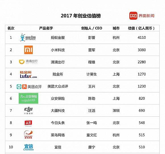 2017-nian-guo-nei-qi-ye-chuang-ye-gu-zhi-pai-ming-fen-xi-01