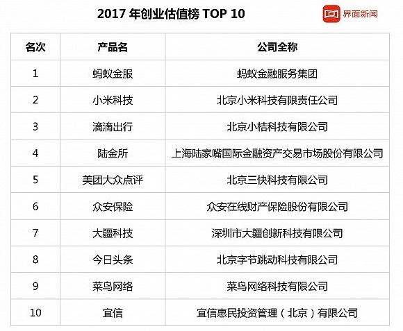 2017-nian-guo-nei-qi-ye-chuang-ye-gu-zhi-pai-ming-fen-xi-11