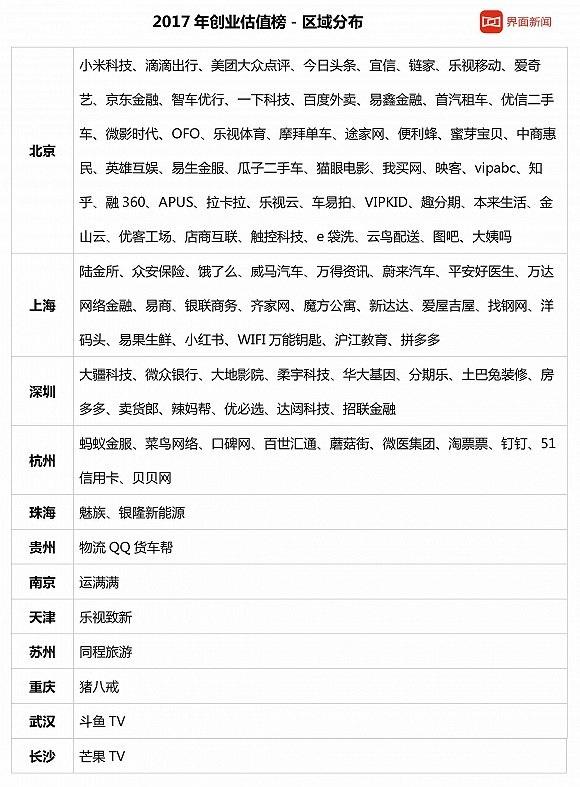 2017-nian-guo-nei-qi-ye-chuang-ye-gu-zhi-pai-ming-fen-xi-13