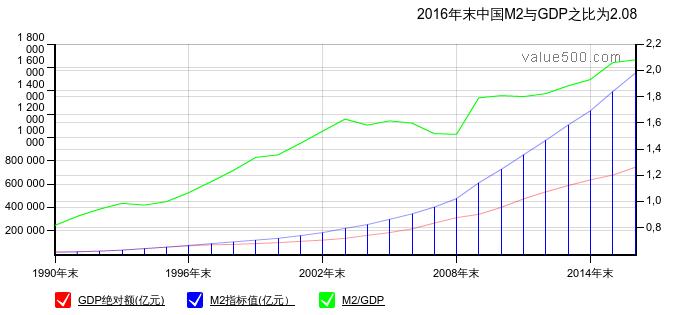 china-m2-gdp-ratio-chart-01